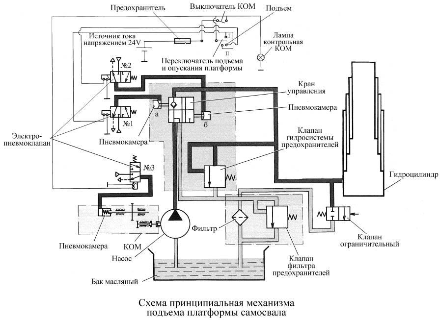 Схема подъемного механизма самосвала камаз